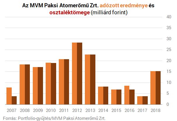 Kevesebb áramot, de nagyobb profitot termelt a Paksi Atomerőmű