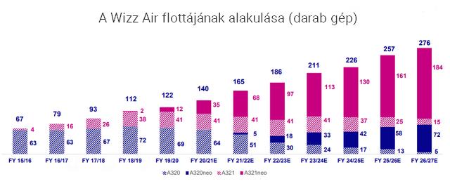cadd97228fb7 Folytatódik a növekedés a Wizz Airnél   PORTFOLIO.HU