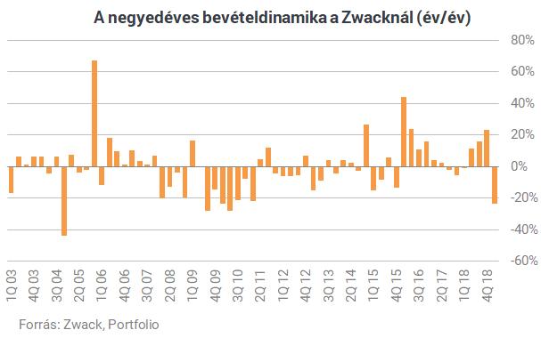 Nagyon megugrottak az év végén a Zwack értékesítései