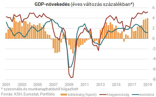 cb50340608f1 Nem mázli és nem csoda: Miért nő 5%-kal a magyar gazdaság ...