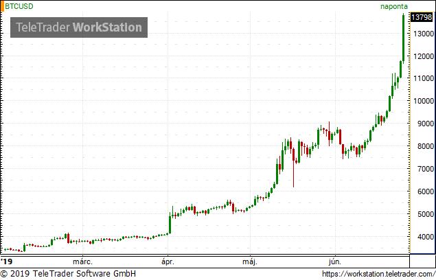 valódi bitcoin árfolyam ma