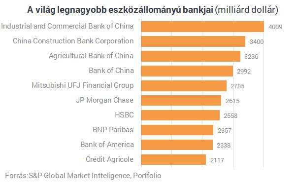 Magyarországra jön a világ második legnagyobb bankja