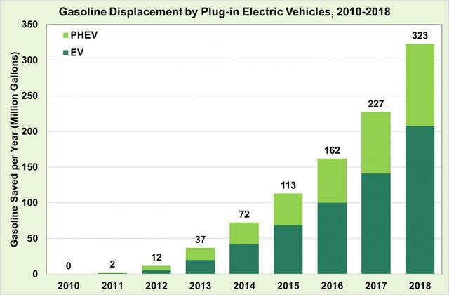 Látványos ábrán, mekkora üzemanyag-megtakarítást hozott az elektromos autózás