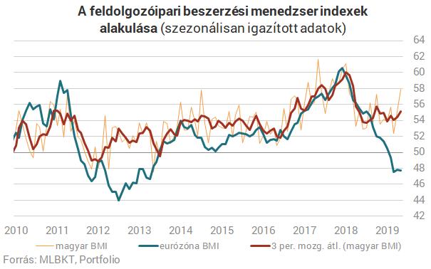 """Képtalálat a következőre: """"európai fogyasztói bizalom 2019"""""""
