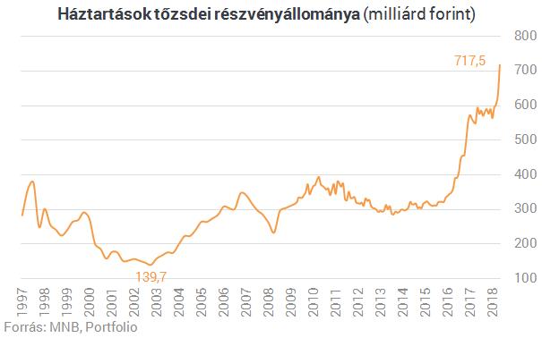 Elszállt a hazai háztartások tőzsdei részvényállománya - Itt az új rekord
