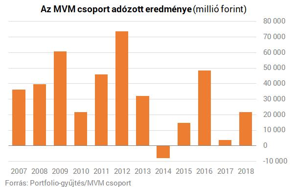 Rekord árbevételt ért el és többszörözte profitját az MVM
