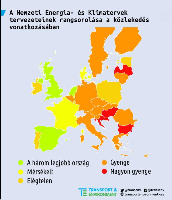 A magyar közlekedési klímaterv kapta a legrosszabb osztályzatot az EU-ban