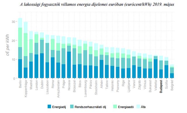 Csak a jövedelmek kisebbek az áram- és gázáraknál Magyarországon
