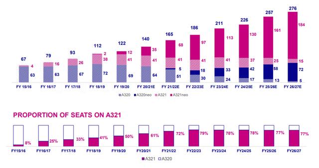 1f82f4202d1b 20 új repülőgépet vásárol a Wizz Air | PORTFOLIO.HU