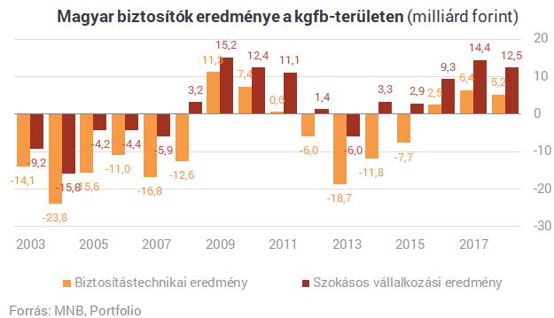 70 százalékos drágulást kaptak a nyakukba a magyar autósok