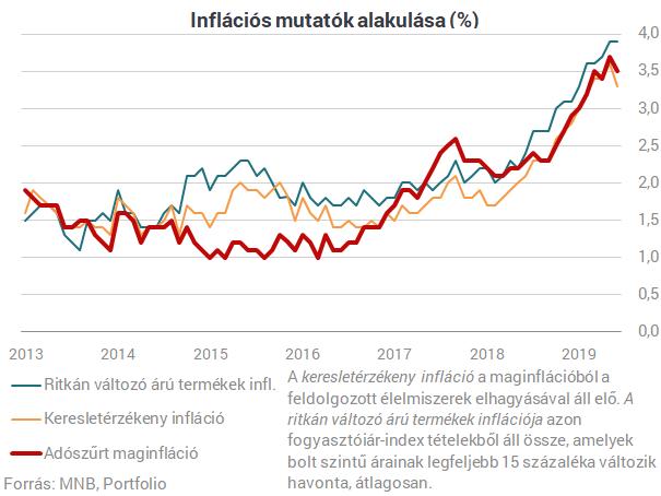 Tényleg enyhült kicsit az inflációs nyomás Magyarországon