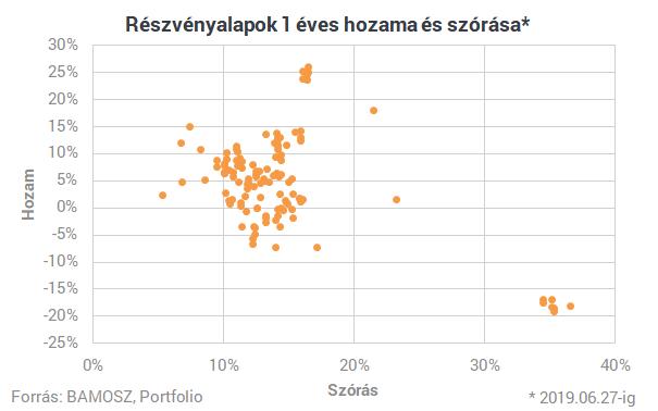 Hatalmas különbségek vannak a brókercégek díjai között - apaesfia.hu