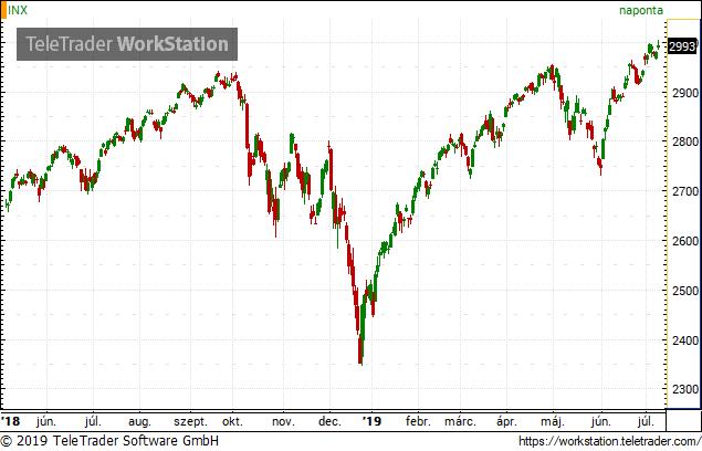 Tíz éve nem volt ilyen: tényleg kamatvágást készít elő a Fed