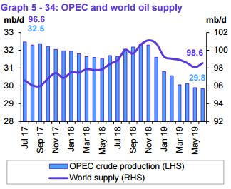 Vajon meddig lesz még OPEC?