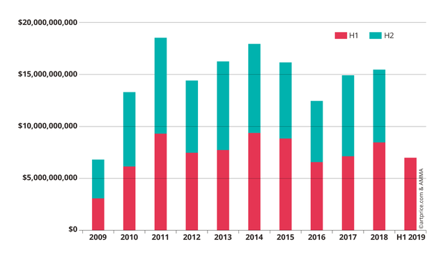 2019 első félévének aukciós eredményei, tendenciái - a Nyúlon túl