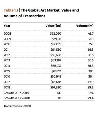 A 2018-as globális műtárgypiac számokban - további növekedés, de mérsékelten optimista hangulat