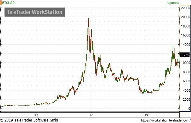 A nagy bitcoin árfolyam összeomlás