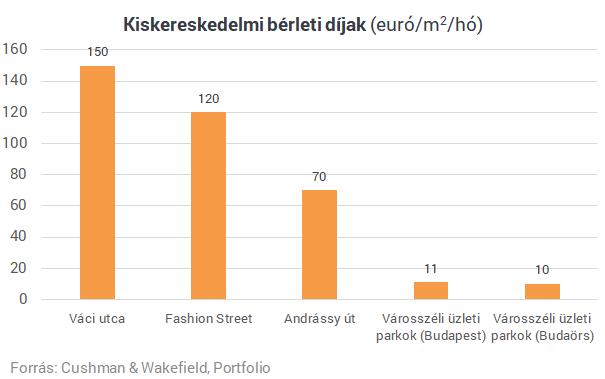 Elképesztő számok a belvárosban: ennyibe kerülnek ma az üzlethelyiségek