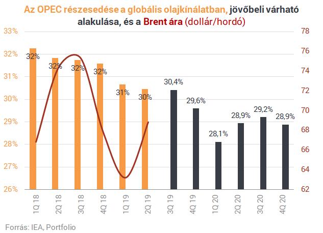 Meddig csökkenhet az OPEC szerepe a kőolajtermelésben?