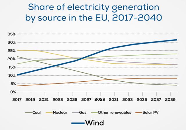 A szélerőművek egész Európa áramellátását megoldhatnák