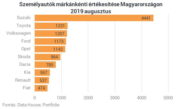 Nagyon viszik az új autókat Magyarországon - Ezek a legnépszerűbb márkák