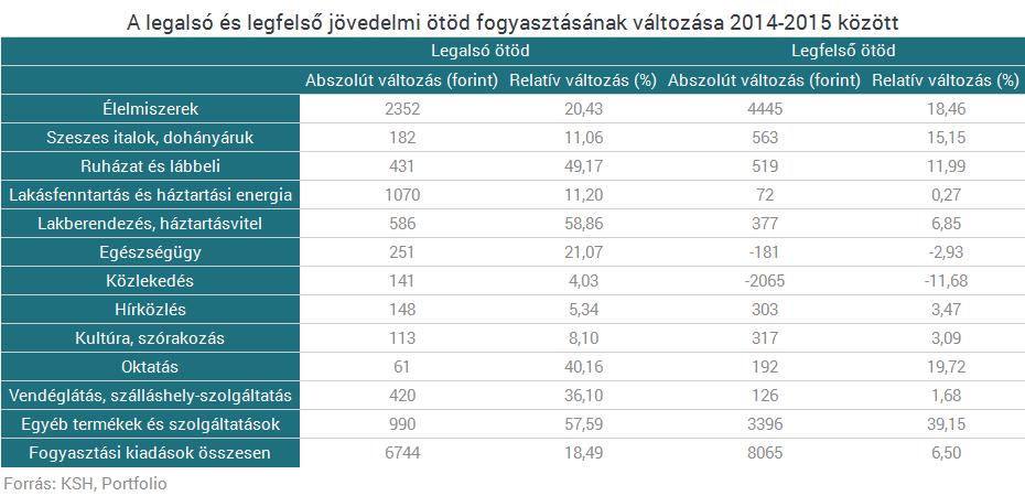 6712d6c607 Erre költenek a gazdagok és a szegények Magyarországon | PORTFOLIO.HU