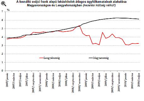 Drágák-e a lakossági hitelek Magyarországon?