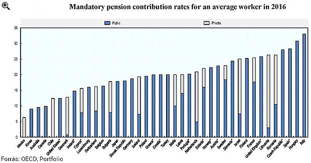Hiába az állami ingyenpénz a nyugdíjra, a szegényebb magyarnak ettől nem lesz jobb