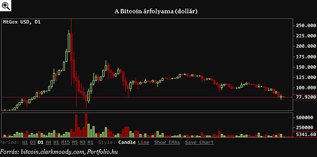 bitcoin kereskedési járművek bitcoin trading nz