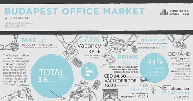Ennyiért bérelhetünk irodát Budapesten - Kijöttek a legfrissebb számok