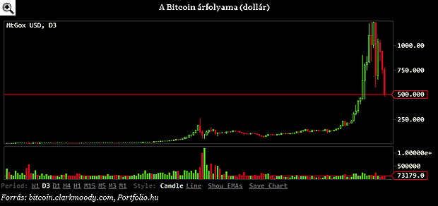a bitcoin betétet tesz bináris opciók mutatója 60 mp tradn
