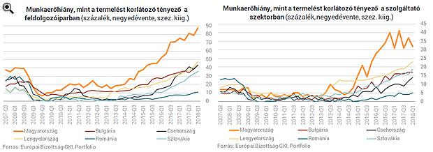 Véget ér a magyar csoda, ha nem csinál valamit sürgősen a kormány
