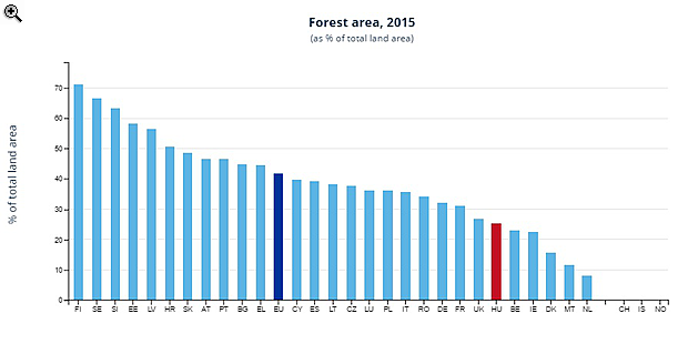 Mit gondolsz, Magyarország hány százalékát borítja erdő?
