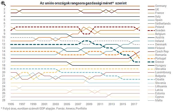 428c210e06 Ekkora Magyarország ereje az Európai Unióban | PORTFOLIO.HU