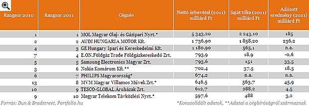 fcb5f774a7 A legnagyobb magyar vállalatok - lássuk a listát | PORTFOLIO.HU